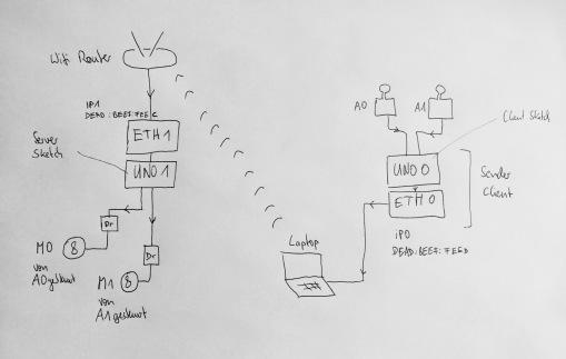 Arduino Ethernet Schema